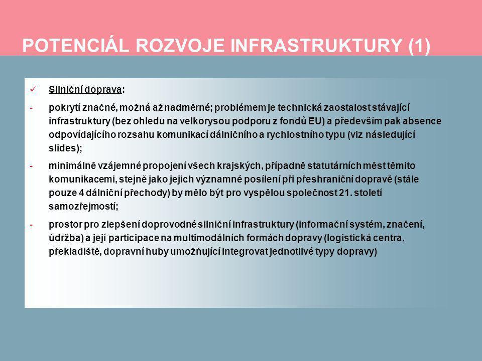 POTENCIÁL ROZVOJE INFRASTRUKTURY (1) Silniční doprava: -pokrytí značné, možná až nadměrné; problémem je technická zaostalost stávající infrastruktury (bez ohledu na velkorysou podporu z fondů EU) a především pak absence odpovídajícího rozsahu komunikací dálničního a rychlostního typu (viz následující slides); -minimálně vzájemné propojení všech krajských, případně statutárních měst těmito komunikacemi, stejně jako jejich významné posílení při přeshraniční dopravě (stále pouze 4 dálniční přechody) by mělo být pro vyspělou společnost 21.
