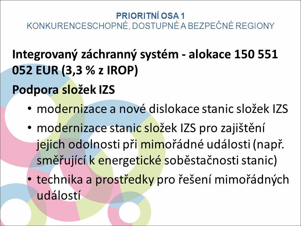Integrovaný záchranný systém - alokace 150 551 052 EUR (3,3 % z IROP) Podpora složek IZS modernizace a nové dislokace stanic složek IZS modernizace stanic složek IZS pro zajištění jejich odolnosti při mimořádné události (např.