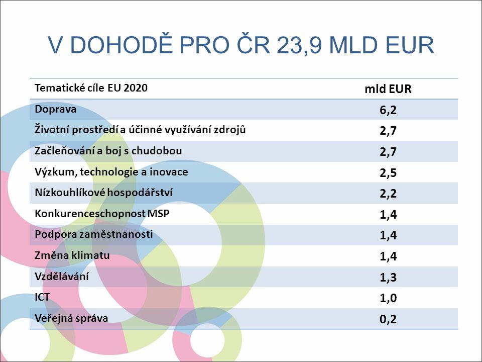 """Integrované územní investice (""""ITI ) Budou využity v metropolitních oblastech (Praha, Brno, Ostrava, Plzeň) a jejich zázemí."""
