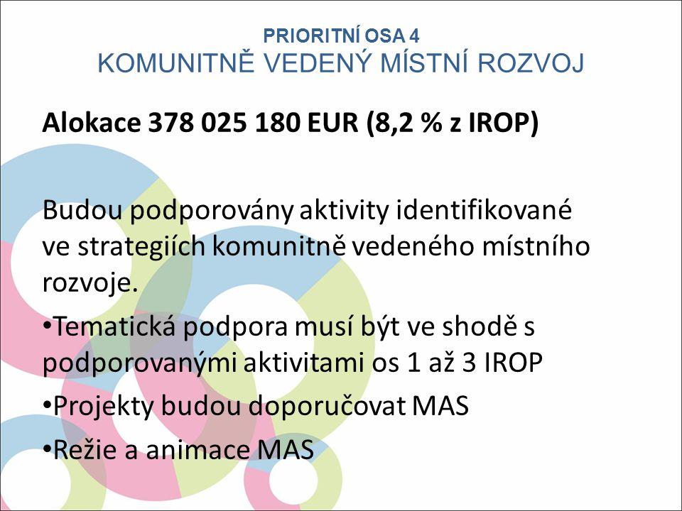 Alokace 378 025 180 EUR (8,2 % z IROP) Budou podporovány aktivity identifikované ve strategiích komunitně vedeného místního rozvoje.
