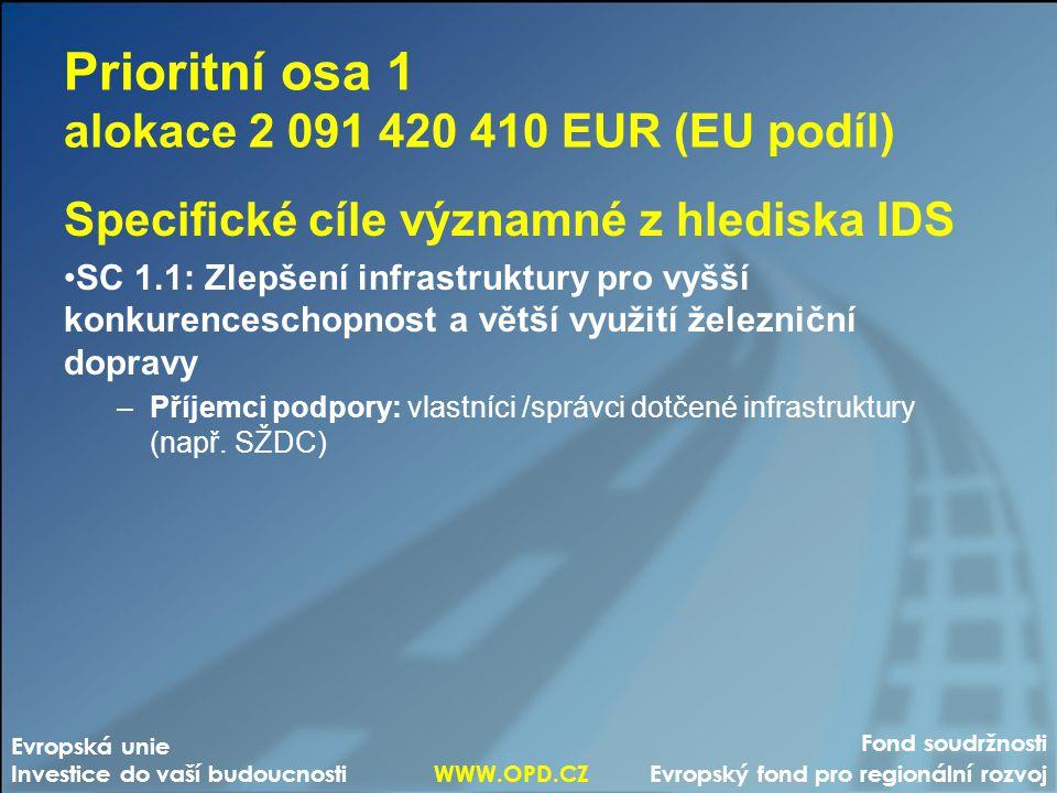 Prioritní osa 1 alokace 2 091 420 410 EUR (EU podíl) Specifické cíle významné z hlediska IDS SC 1.1: Zlepšení infrastruktury pro vyšší konkurenceschop
