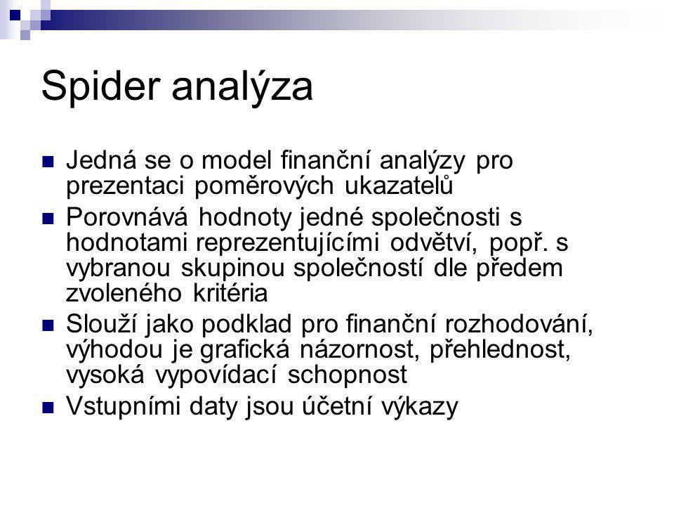 Spider analýza Jedná se o model finanční analýzy pro prezentaci poměrových ukazatelů Porovnává hodnoty jedné společnosti s hodnotami reprezentujícími