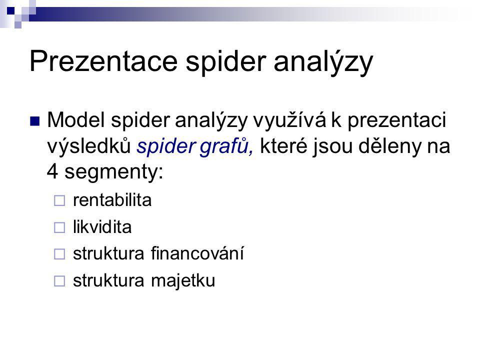 Prezentace spider analýzy Model spider analýzy využívá k prezentaci výsledků spider grafů, které jsou děleny na 4 segmenty:  rentabilita  likvidita