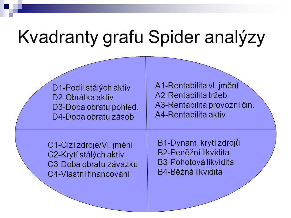 Kvadranty grafu Spider analýzy D1-Podíl stálých aktiv D2-Obrátka aktiv D3-Doba obratu pohled. D4-Doba obratu zásob A1-Rentabilita vl. jmění A2-Rentabi