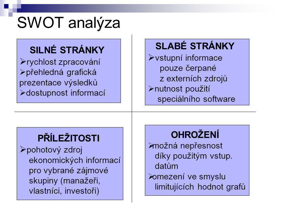 SWOT analýza SILNÉ STRÁNKY  rychlost zpracování  přehledná grafická prezentace výsledků  dostupnost informací PŘÍLEŽITOSTI  pohotový zdroj ekonomi