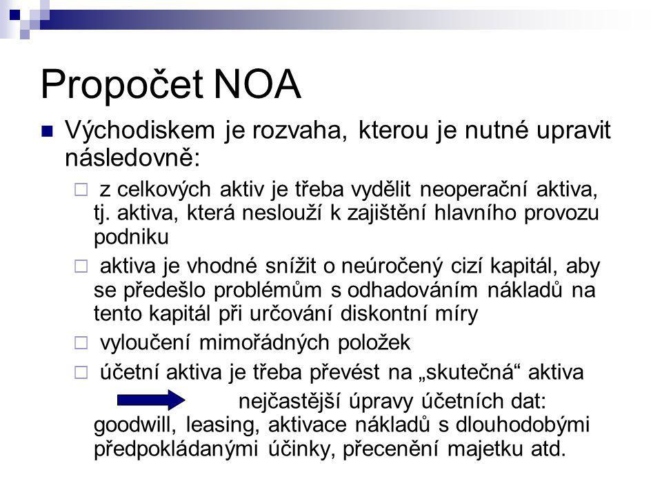 Propočet NOA Východiskem je rozvaha, kterou je nutné upravit následovně:  z celkových aktiv je třeba vydělit neoperační aktiva, tj. aktiva, která nes