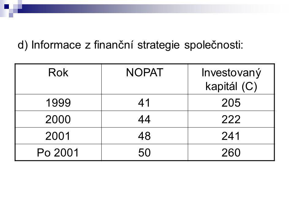 d) Informace z finanční strategie společnosti: RokNOPATInvestovaný kapitál (C) 199941205 200044222 200148241 Po 200150260