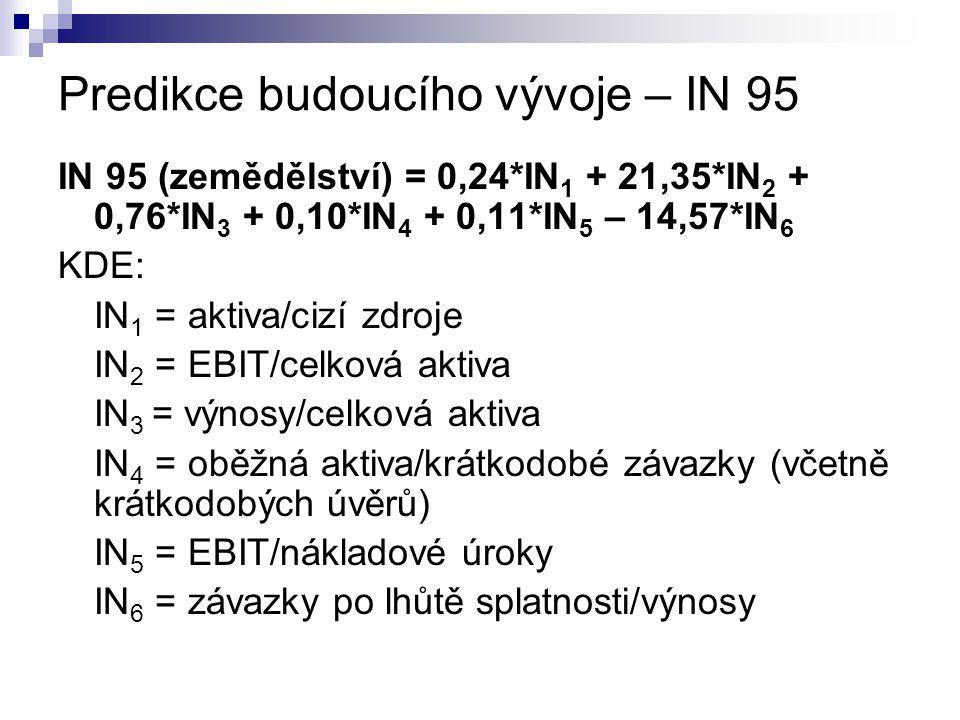 Predikce budoucího vývoje – IN 95 IN 95 (zemědělství) = 0,24*IN 1 + 21,35*IN 2 + 0,76*IN 3 + 0,10*IN 4 + 0,11*IN 5 – 14,57*IN 6 KDE: IN 1 = aktiva/ciz