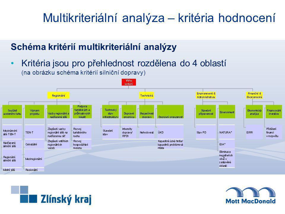 Multikriteriální analýza – kritéria hodnocení Schéma kritérií multikriteriální analýzy Kritéria jsou pro přehlednost rozdělena do 4 oblastí (na obrázk