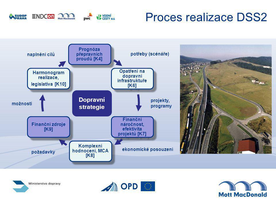 Proces realizace DSS2 potřeby (scénáře) projekty, programy požadavky možnosti naplnění cílů ekonomické posouzení Dopravní strategie