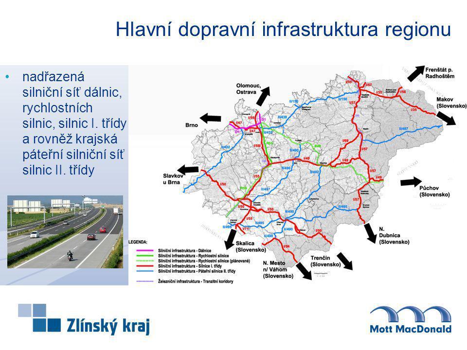 Hlavní dopravní infrastruktura regionu nadřazená silniční síť dálnic, rychlostních silnic, silnic I. třídy a rovněž krajská páteřní silniční síť silni