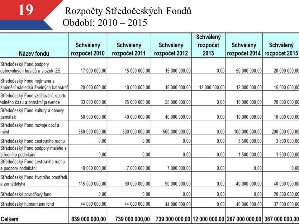 19 Rozpočty Středočeských Fondů Období: 2010 – 2015
