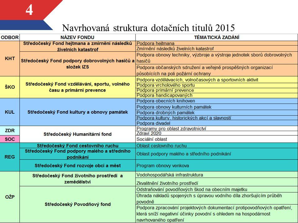 4 Navrhovaná struktura dotačních titulů 2015