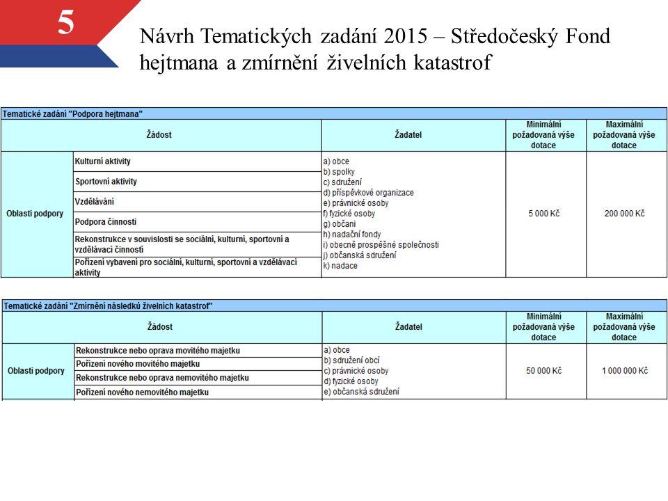 6 Návrh Tematických zadání 2015 – Středočeský Fond dobrovolných hasičů a složek IZS