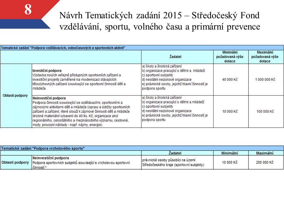 8 Návrh Tematických zadání 2015 – Středočeský Fond vzdělávání, sportu, volného času a primární prevence