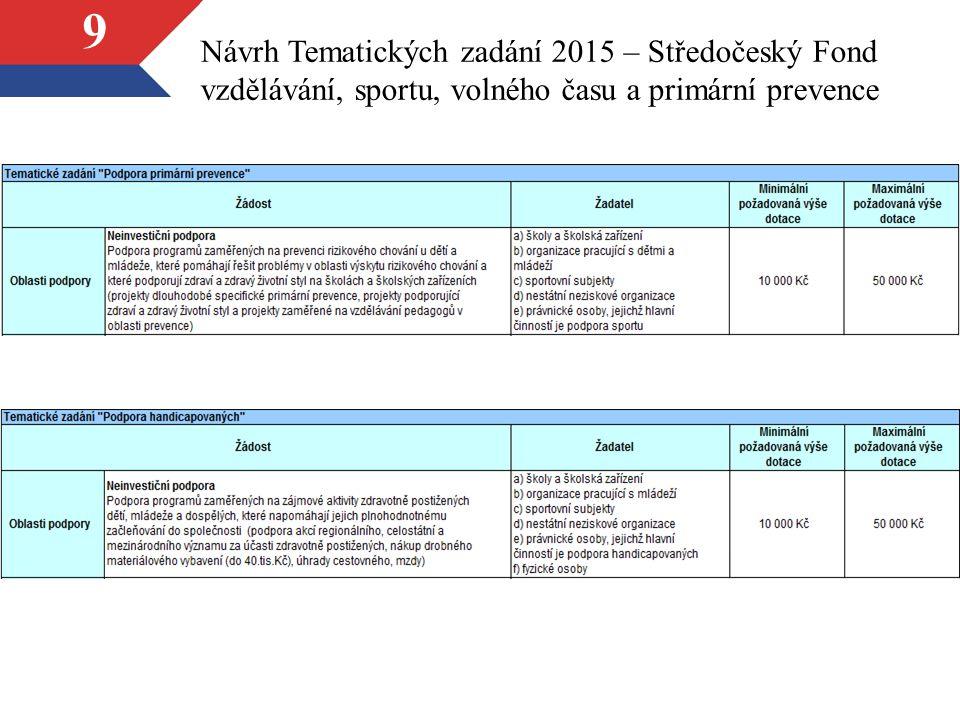 10 Návrh Tematických zadání 2015 – Středočeský Fond kultury a obnovy památek