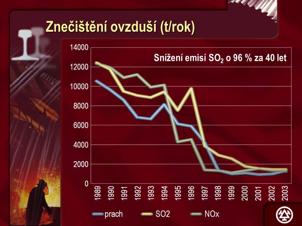 1963 2003 78 680 Spad prachu (t/km 2 /rok) Snížení o 89,5 % za 40 let
