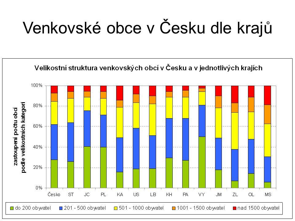 Venkovské obce v Česku dle krajů