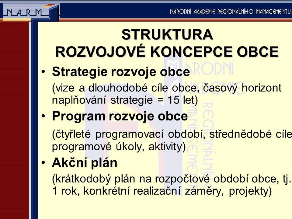 STRUKTURA ROZVOJOVÉ KONCEPCE OBCE Strategie rozvoje obce (vize a dlouhodobé cíle obce, časový horizont naplňování strategie = 15 let) Program rozvoje obce (čtyřleté programovací období, střednědobé cíle, programové úkoly, aktivity) Akční plán (krátkodobý plán na rozpočtové období obce, tj.