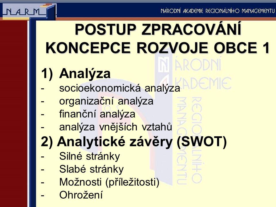 POSTUP ZPRACOVÁNÍ KONCEPCE ROZVOJE OBCE 1 1)Analýza -socioekonomická analýza -organizační analýza -finanční analýza -analýza vnějších vztahů 2) Analytické závěry (SWOT) -Silné stránky -Slabé stránky -Možnosti (příležitosti) -Ohrožení