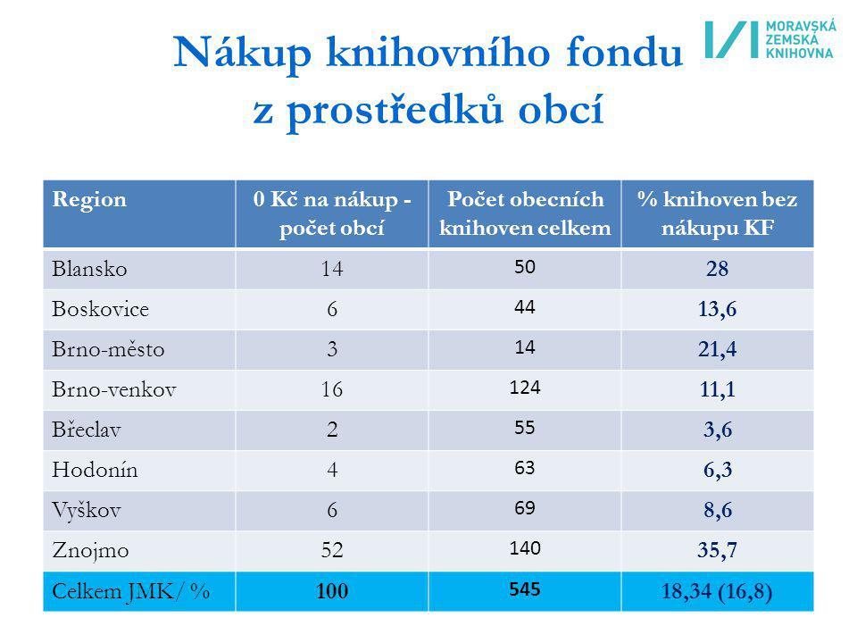 Nákup knihovního fondu z prostředků obcí Region0 Kč na nákup - počet obcí Počet obecních knihoven celkem % knihoven bez nákupu KF Blansko14 50 28 Bosk