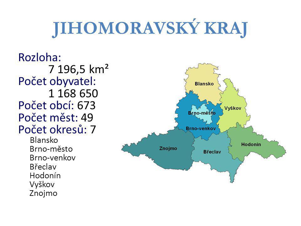 JIHOMORAVSKÝ KRAJ Rozloha: 7 196,5 km² Počet obyvatel: 1 168 650 Počet obcí: 673 Počet měst: 49 Počet okresů: 7 Blansko Brno-město Brno-venkov Břeclav