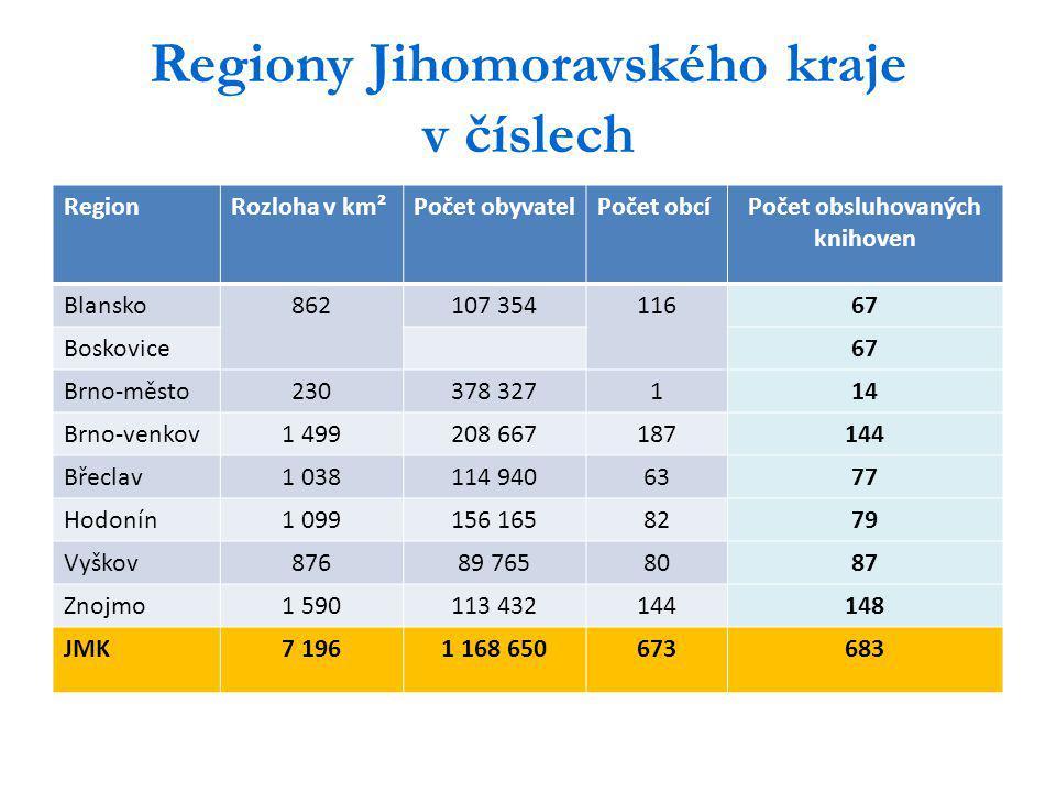 Regiony Jihomoravského kraje v číslech RegionRozloha v km²Počet obyvatelPočet obcíPočet obsluhovaných knihoven Blansko862107 35411667 Boskovice67 Brno