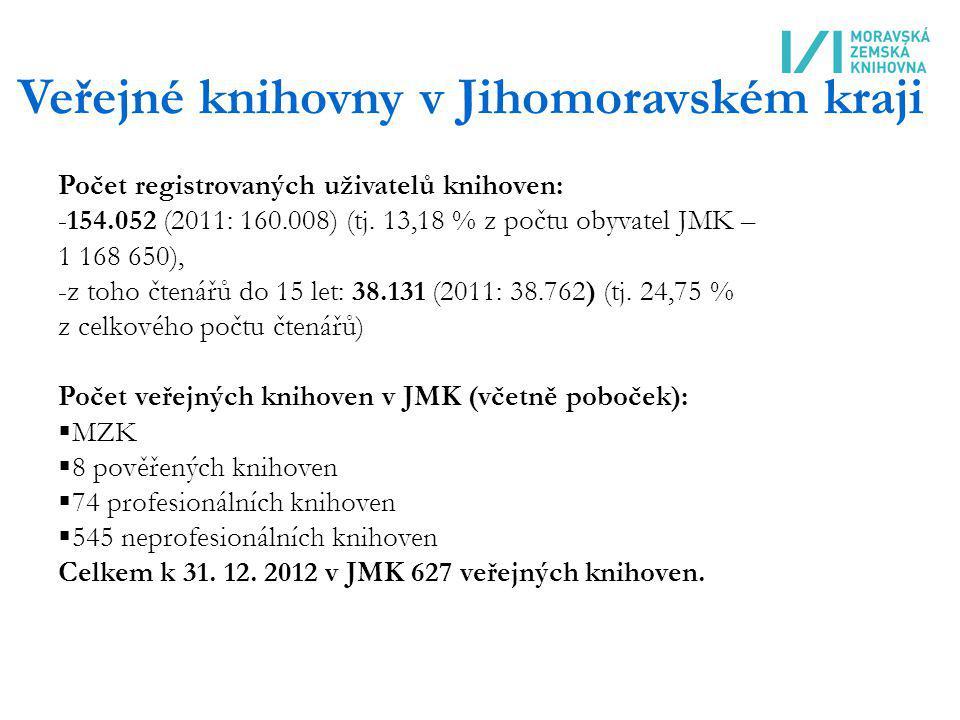 Veřejné knihovny v Jihomoravském kraji Počet registrovaných uživatelů knihoven: -154.052 (2011: 160.008) (tj. 13,18 % z počtu obyvatel JMK – 1 168 650