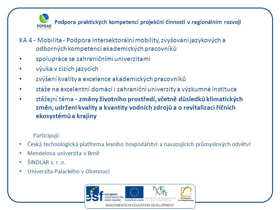 Podpora praktických kompetencí projekční činnosti v regionálním rozvoji KA 4 - Mobilita - Podpora intersektorální mobility, zvyšování jazykových a odborných kompetencí akademických pracovníků spolupráce se zahraničními univerzitami výuka v cizích jazycích zvýšení kvality a excelence akademických pracovníků stáže na excelentní domácí i zahraniční univerzity a výzkumné instituce stěžejní téma - změny životního prostředí, včetně důsledků klimatických změn, udržení kvality a kvantity vodních zdrojů a o revitalizaci říčních ekosystémů a krajiny Participují: Česká technologická platforma lesního hospodářství a navazujících průmyslových odvětví Mendelova univerzita v Brně ŠINDLAR s.