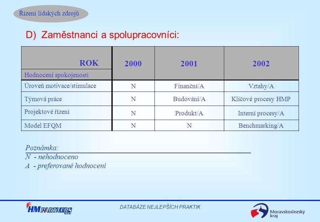 Řízení lidských zdrojů DATABÁZE NEJLEPŠÍCH PRAKTIK Poznámka: N - nehodnoceno A - preferované hodnocení D) Zaměstnanci a spolupracovníci: ROK 200020012002 Hodnocení spokojenosti Úroveň motivace/stimulace NFinanční/AVztahy/A Týmová práceNBudování/AKlíčové procesy HMP Projektové řízení NProdukt/AInterní procesy/A Model EFQM NNBenchmarking/A