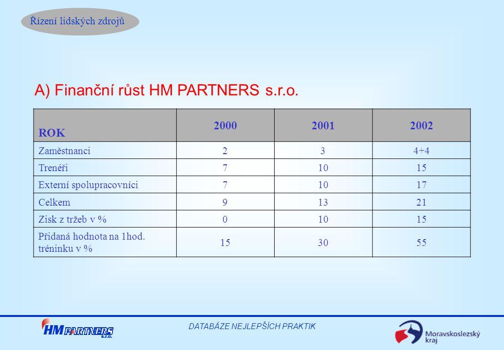 Řízení lidských zdrojů DATABÁZE NEJLEPŠÍCH PRAKTIK A) Finanční růst HM PARTNERS s.r.o. ROK 200020012002 Zaměstnanci 234+4 Trenéři 71015 Externí spolup