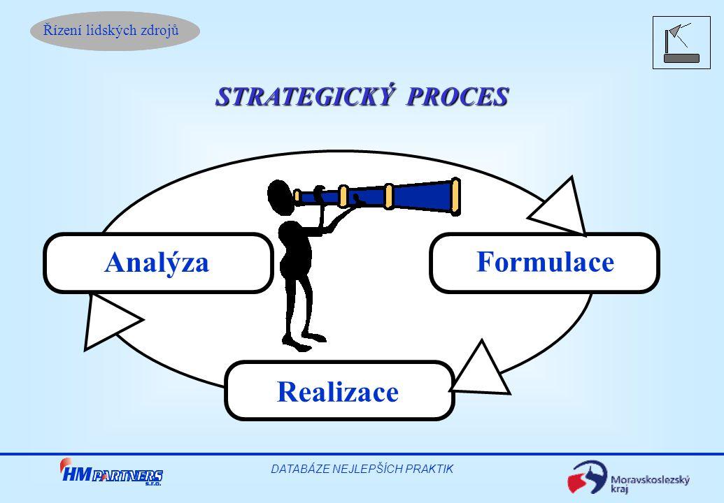 Řízení lidských zdrojů DATABÁZE NEJLEPŠÍCH PRAKTIK STRATEGICKÝ PROCES Analýza Formulace Realizace