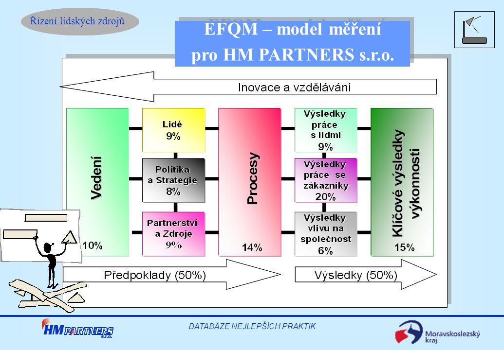 Řízení lidských zdrojů DATABÁZE NEJLEPŠÍCH PRAKTIK EFQM – model měření pro HM PARTNERS s.r.o. EFQM – model měření pro HM PARTNERS s.r.o.