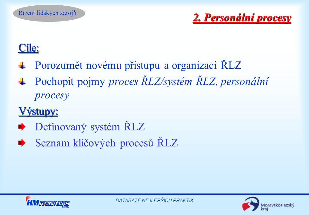 Řízení lidských zdrojů DATABÁZE NEJLEPŠÍCH PRAKTIK 2. Personální procesy Cíle: Porozumět novému přístupu a organizaci ŘLZ Pochopit pojmy proces ŘLZ/sy