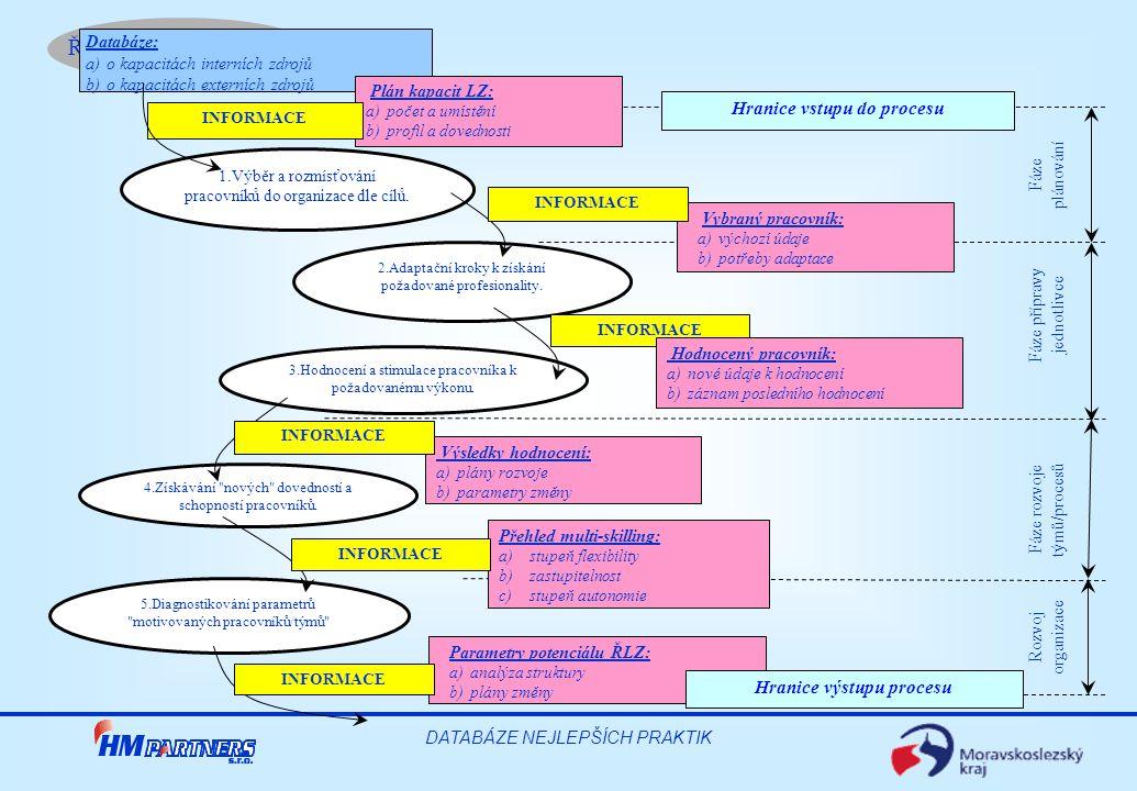 Řízení lidských zdrojů DATABÁZE NEJLEPŠÍCH PRAKTIK Výsledky hodnocení: a)plány rozvoje b)parametry změny Přehled multi-skilling: a)stupeň flexibility