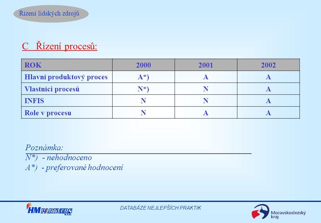 Řízení lidských zdrojů DATABÁZE NEJLEPŠÍCH PRAKTIK ROK 200020012002 Hlavní produktový proces A*)AA Vlastníci procesů N*)NA INFIS NNA Role v procesu NAA C Řízení procesů: Poznámka: N*) - nehodnoceno A*) - preferované hodnocení