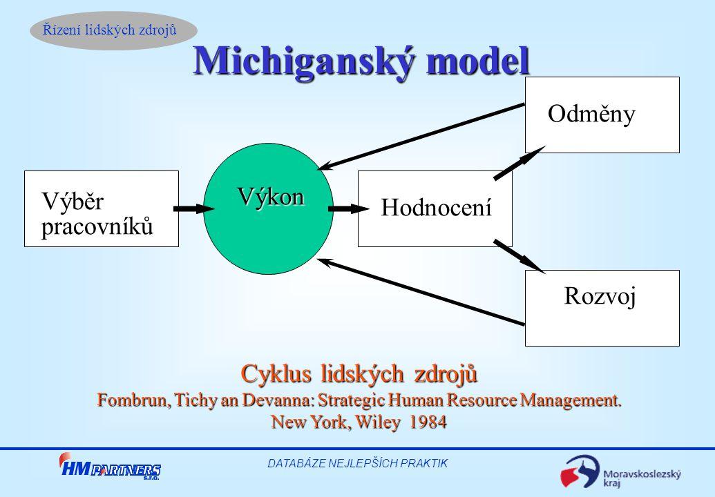 Řízení lidských zdrojů DATABÁZE NEJLEPŠÍCH PRAKTIK Michiganský model VýběrpracovníkůHodnocení Odměny Rozvoj Výkon Cyklus lidských zdrojů Fombrun, Tichy an Devanna: Strategic Human Resource Management.