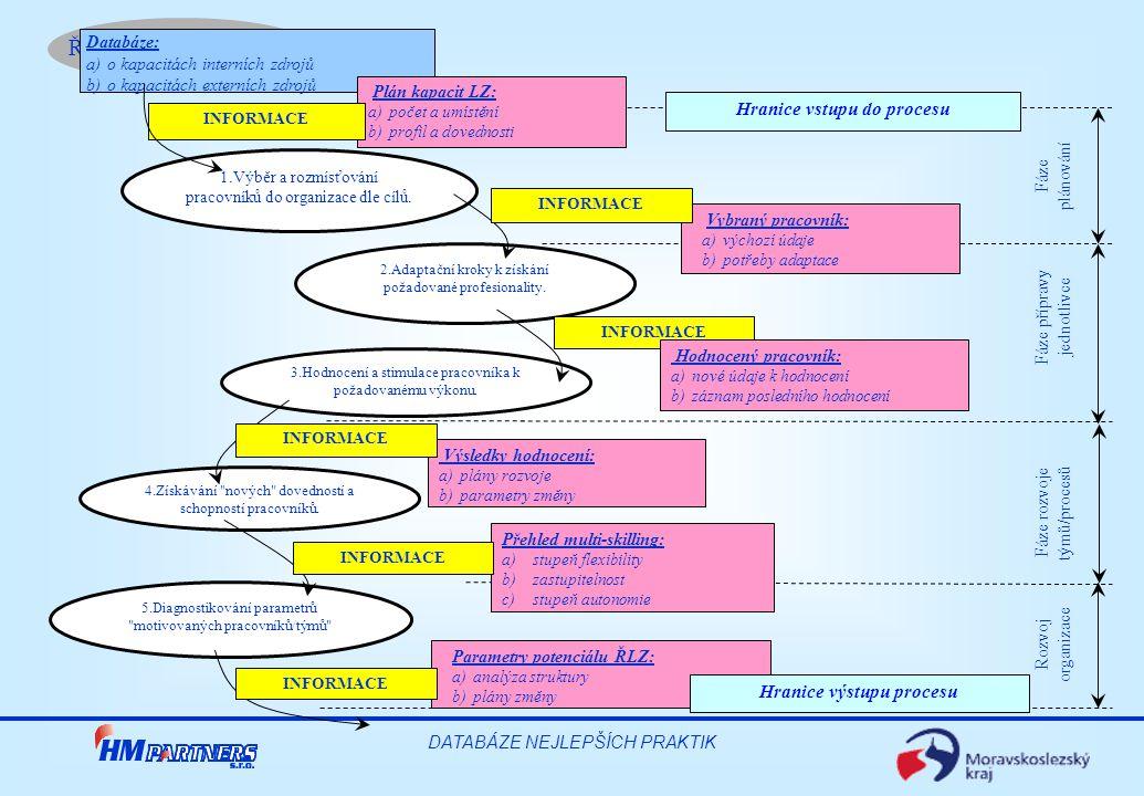 Řízení lidských zdrojů DATABÁZE NEJLEPŠÍCH PRAKTIK Výsledky hodnocení: a)plány rozvoje b)parametry změny Přehled multi-skilling: a)stupeň flexibility b)zastupitelnost c)stupeň autonomie Databáze: a)o kapacitách interních zdrojů b)o kapacitách externích zdrojů Plán kapacit LZ: a)počet a umístění b)profil a dovednosti Vybraný pracovník: a)výchozí údaje b)potřeby adaptace 1.Výběr a rozmísťování pracovníků do organizace dle cílů.