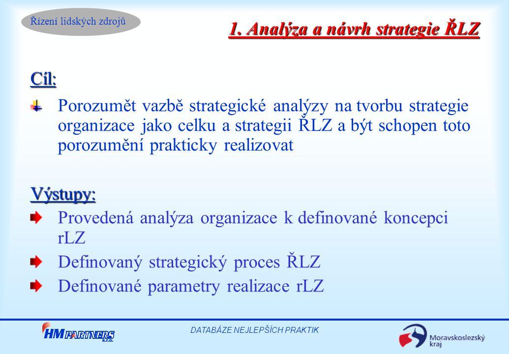 Řízení lidských zdrojů DATABÁZE NEJLEPŠÍCH PRAKTIK Hodnocení a motivace pro dosažení požadované produktivity – implementační projekt 2002  hodnocení jednotlivce a to ve vztahu ke společně dohodnutým cílům a potřebám jedince a organizace  hodnocení z pohledu definovaných klíčových procesů organizace  hodnocení celé organizace na definovaném časovém intervalu například pomocí benchmarkingu Realizace rLZ rok 2002 -2003 HM PARTNERS