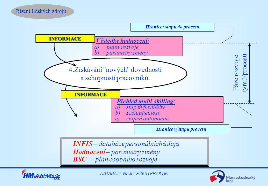Řízení lidských zdrojů DATABÁZE NEJLEPŠÍCH PRAKTIK Přehled multi-skilling: a) stupeň flexibility b) zastupitelnost c) stupeň autonomie Výsledky hodnoc