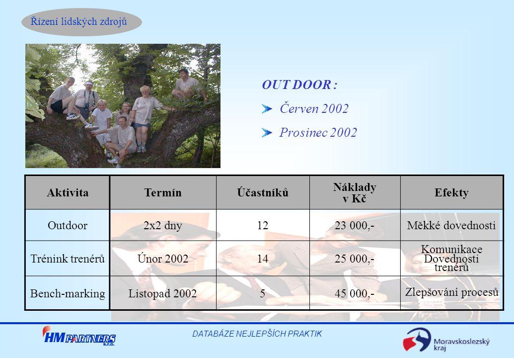 Řízení lidských zdrojů DATABÁZE NEJLEPŠÍCH PRAKTIK OUT DOOR : Červen 2002 Prosinec 2002 AktivitaTermínÚčastníků Náklady v Kč Efekty Outdoor2x2 dny1223