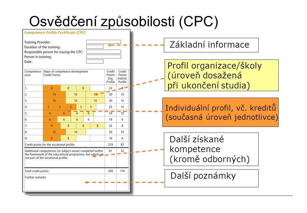 Osvědčení způsobilosti (CPC) Individuální profil, vč.