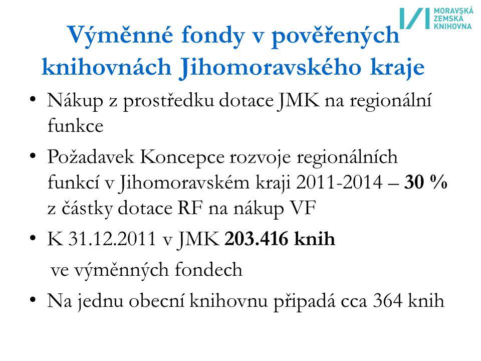 Výměnné fondy v pověřených knihovnách Jihomoravského kraje Nákup z prostředku dotace JMK na regionální funkce Požadavek Koncepce rozvoje regionálních funkcí v Jihomoravském kraji 2011-2014 – 30 % z částky dotace RF na nákup VF K 31.12.2011 v JMK 203.416 knih ve výměnných fondech Na jednu obecní knihovnu připadá cca 364 knih