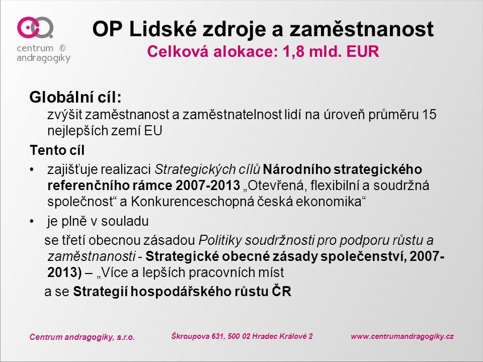 Centrum andragogiky, s.r.o. Škroupova 631, 500 02 Hradec Králové 2 www.centrumandragogiky.cz OP Lidské zdroje a zaměstnanost Celková alokace: 1,8 mld.