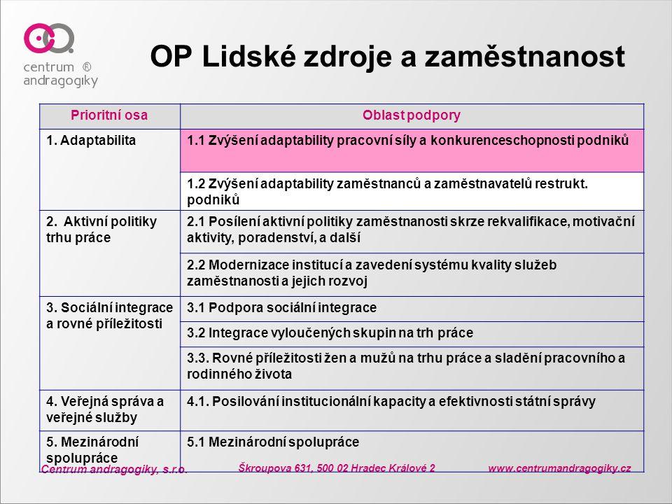 Centrum andragogiky, s.r.o. Škroupova 631, 500 02 Hradec Králové 2 www.centrumandragogiky.cz OP Lidské zdroje a zaměstnanost Prioritní osaOblast podpo