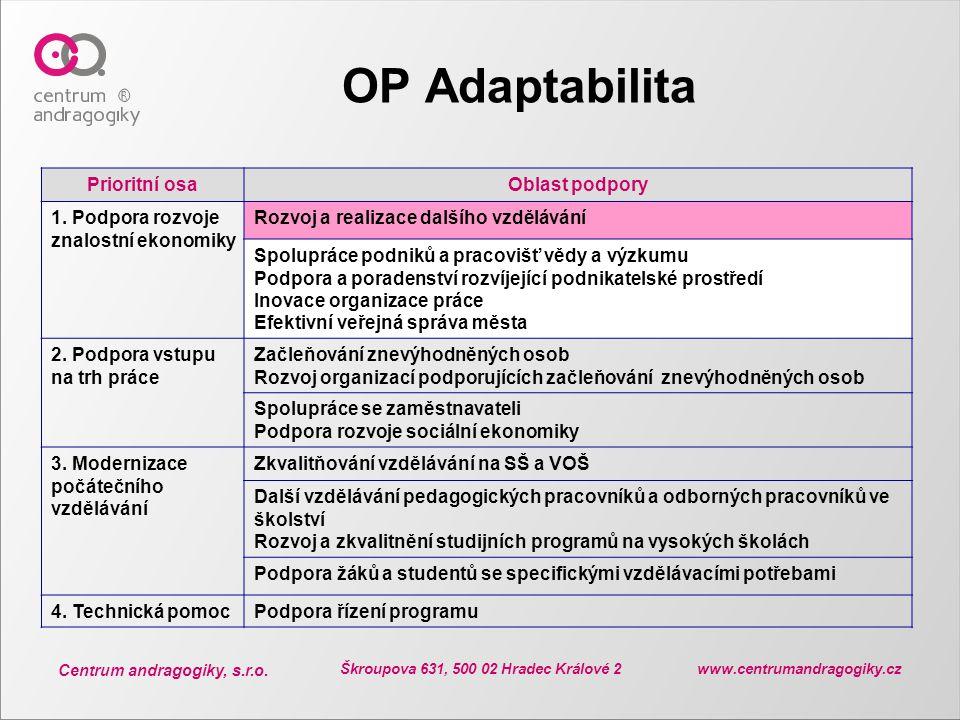 Centrum andragogiky, s.r.o. Škroupova 631, 500 02 Hradec Králové 2 www.centrumandragogiky.cz OP Adaptabilita Prioritní osaOblast podpory 1. Podpora ro