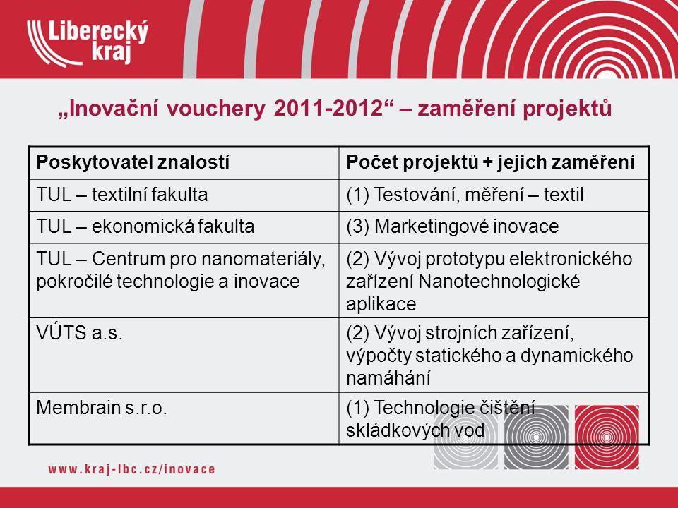 """""""Inovační vouchery 2011-2012"""" – zaměření projektů Poskytovatel znalostíPočet projektů + jejich zaměření TUL – textilní fakulta(1) Testování, měření –"""