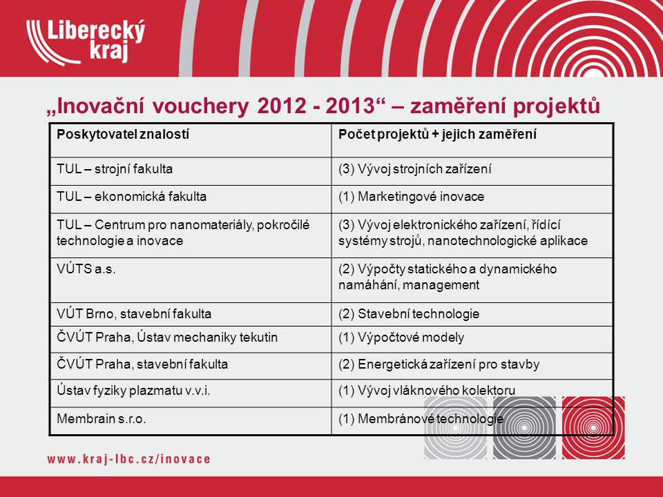 """""""Inovační vouchery 2012 - 2013"""" – zaměření projektů Poskytovatel znalostíPočet projektů + jejich zaměření TUL – strojní fakulta(3) Vývoj strojních zař"""