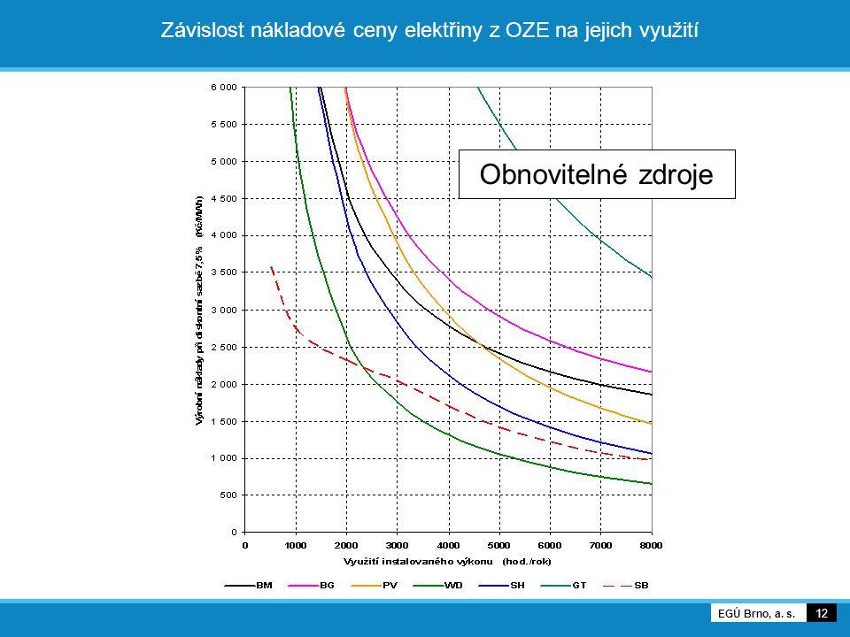 12 EGÚ Brno, a. s. Závislost nákladové ceny na využití při nulové ceně povolenek Závislost nákladové ceny elektřiny z OZE na jejich využití Obnoviteln