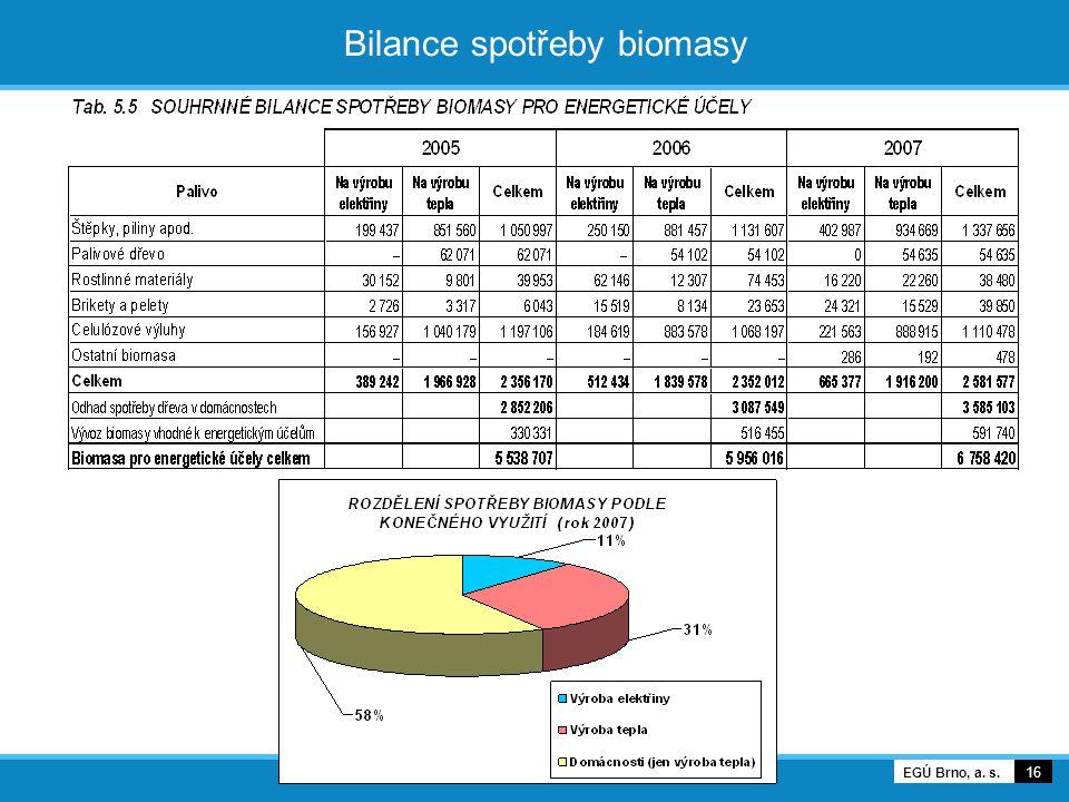 16 EGÚ Brno, a. s. Bilance spotřeby biomasy